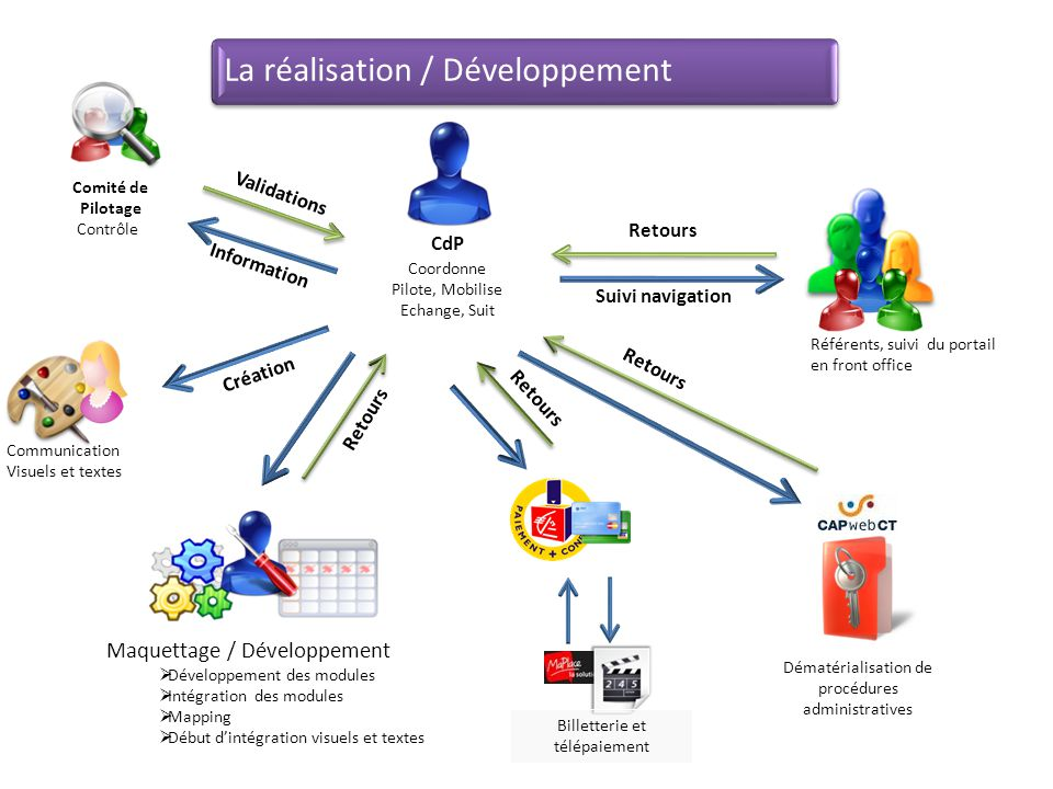 Référents, suivi du portail en front office Communication Visuels et textes Validations Maquettage / Développement  Développement des modules  Intég