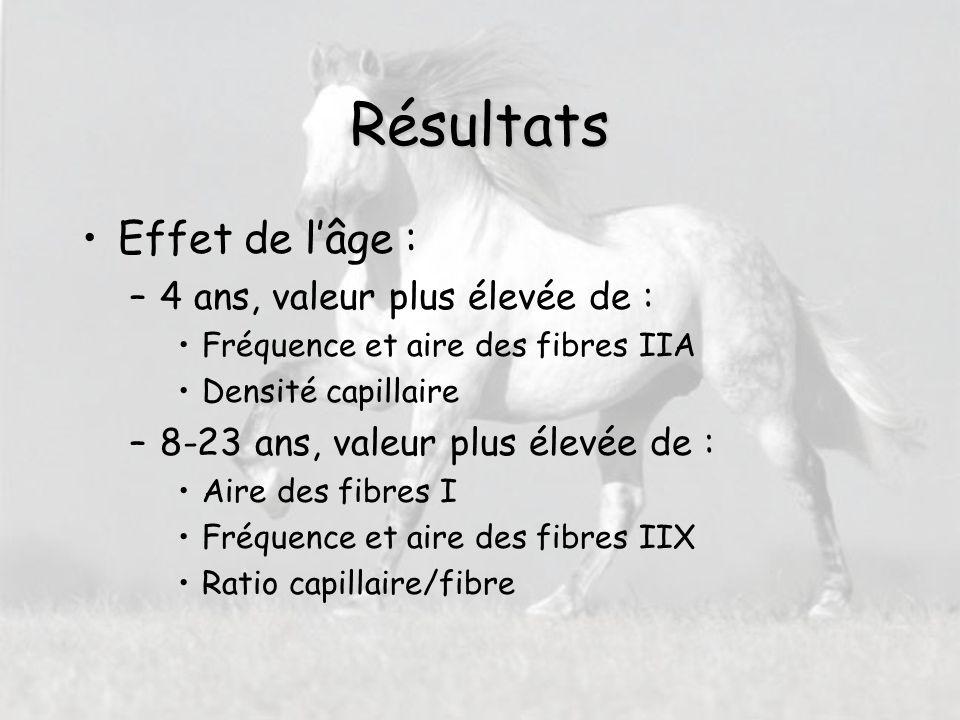 Matériels et Méthodes (4) Analyse Statistique –Modèle animal multi-caractères : P = M + U + G P = M + U + A + NA y ijklmn = µ + age i + sexe j + profondeur k + env l + animal m + e ijklmn
