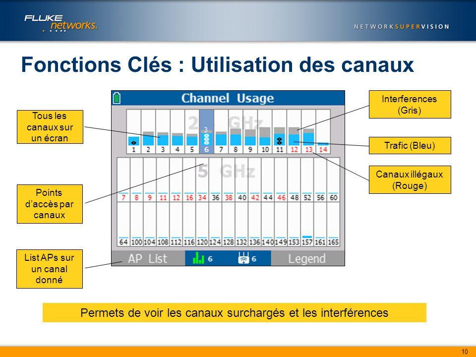 10 Fonctions Clés : Utilisation des canaux Permets de voir les canaux surchargés et les interférences Tous les canaux sur un écran Points d'accès par canaux Interferences (Gris) Trafic (Bleu) Canaux illégaux (Rouge) List APs sur un canal donné