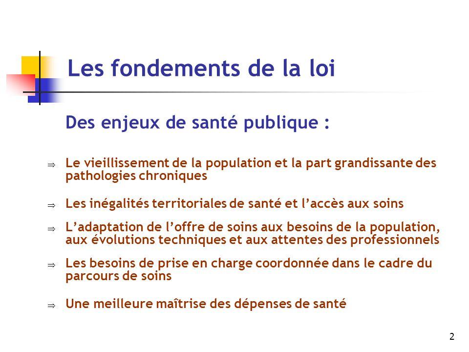 2 Les fondements de la loi Des enjeux de santé publique :  Le vieillissement de la population et la part grandissante des pathologies chroniques  Le