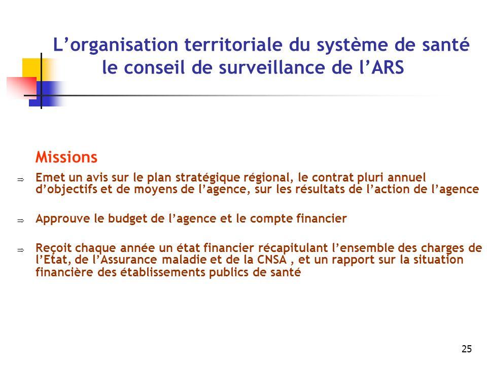 25 L'organisation territoriale du système de santé le conseil de surveillance de l'ARS Missions  Emet un avis sur le plan stratégique régional, le co