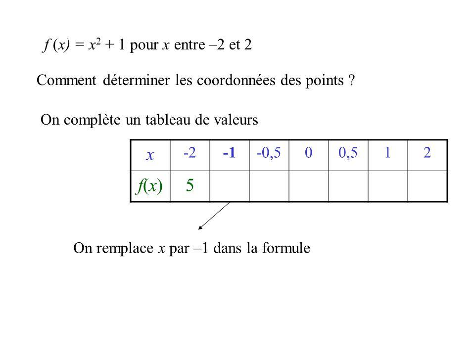 Comment déterminer les coordonnées des points ? On complète un tableau de valeurs x -2-0,500,512 f(x)f(x)5 f (x) = x 2 + 1 pour x entre –2 et 2 On rem