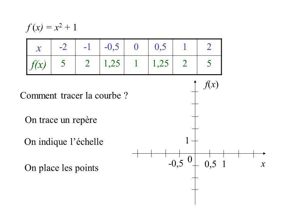 Comment tracer la courbe ? x -2-0,500,512 f(x) 521,251 25 f (x) = x 2 + 1 On trace un repère On indique l'échelle x f(x)f(x) 0 0,5 1 1 -0,5 On place l