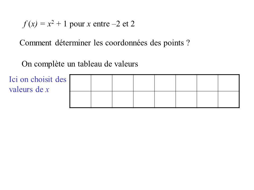 Comment déterminer les coordonnées des points ? On complète un tableau de valeurs Ici on choisit des valeurs de x f (x) = x 2 + 1 pour x entre –2 et 2