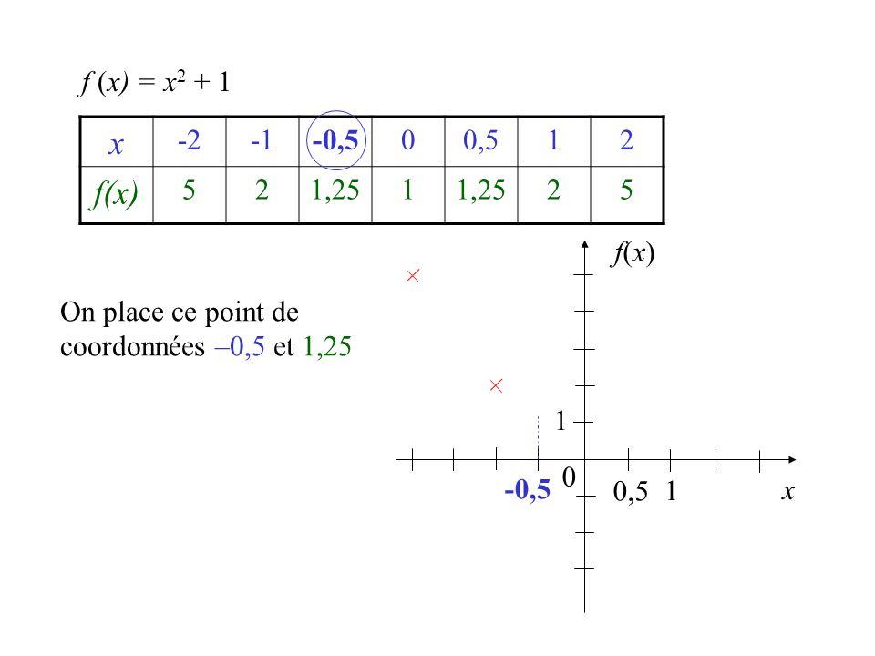 x -2-0,500,512 f(x) 521,251 25 f (x) = x 2 + 1 x 0 1 0,5 1 -0,5 f(x)f(x) On place ce point de coordonnées –0,5 et 1,25
