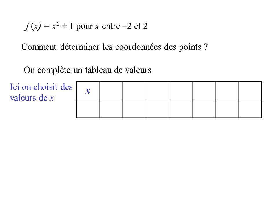 Comment déterminer les coordonnées des points ? On complète un tableau de valeurs x Ici on choisit des valeurs de x f (x) = x 2 + 1 pour x entre –2 et