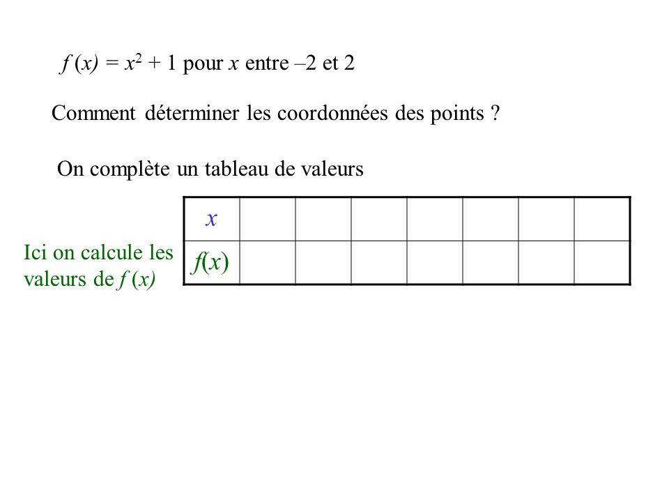 Comment déterminer les coordonnées des points ? On complète un tableau de valeurs x f(x)f(x) f (x) = x 2 + 1 pour x entre –2 et 2 Ici on calcule les v