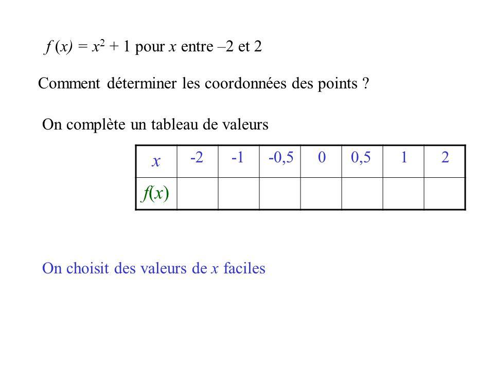 Comment déterminer les coordonnées des points ? On complète un tableau de valeurs x f(x)f(x) f (x) = x 2 + 1 pour x entre –2 et 2 On choisit des valeu
