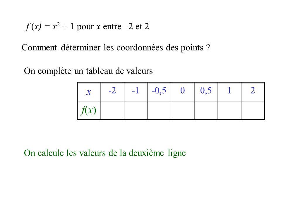 x -2-0,500,512 f(x) 521,251 25 f (x) = x 2 + 1 x 0 1 On place ce point de coordonnées -2 et 5 0,5 1 -0,5 f(x)f(x)