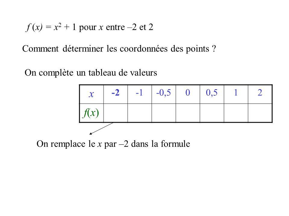 Comment déterminer les coordonnées des points ? On complète un tableau de valeurs x -2-0,500,512 f(x)f(x) f (x) = x 2 + 1 pour x entre –2 et 2 On remp