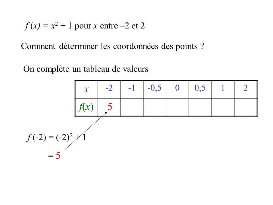 x -2-0,500,512 f(x) 521,251 25 f (x) = x 2 + 1 x 0 1 On relie les points à la main 0,5 1 f(x)f(x)