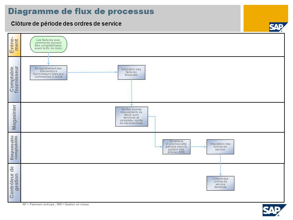 Diagramme de flux de processus Clôture de période des ordres de service Comptable fournisseur Magasinier Événe- ment Contrôleur de gestion Enregistrem