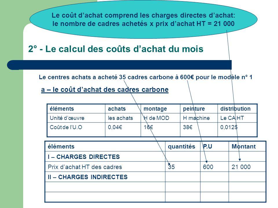 2° - Le calcul des coûts d'achat du mois Le centres achats a acheté 35 cadres carbone à 600€ pour le modèle n° 1 élémentsachatsmontagepeinturedistribution Unité d'œuvreles achatsH de MODH machineLe CA HT Coût de l'U.O0,04€16€38€0,0125 a – le coût d'achat des cadres carbone élémentsquantitésP.UMontant I – CHARGES DIRECTES Prix d'achat HT des cadres3560021 000 II – CHARGES INDIRECTES Le coût d'achat comprend les charges directes d'achat: le nombre de cadres achetés x prix d'achat HT = 21 000