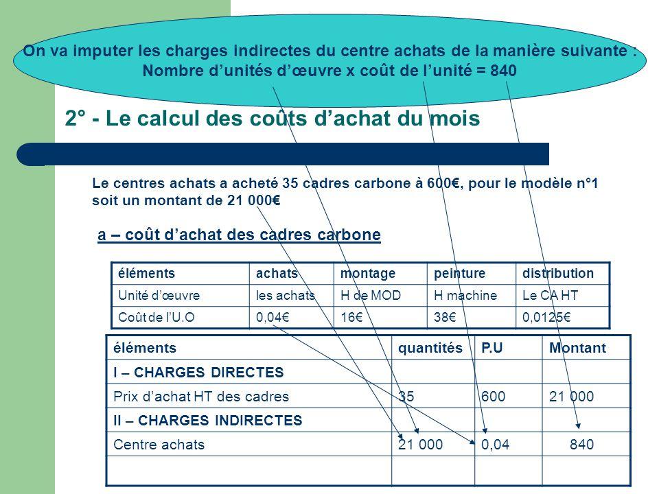 2° - Le calcul des coûts d'achat du mois Le centres achats a acheté 35 cadres carbone à 600€, pour le modèle n°1 soit un montant de 21 000€ élémentsachatsmontagepeinturedistribution Unité d'œuvreles achatsH de MODH machineLe CA HT Coût de l'U.O0,04€16€38€0,0125€ élémentsquantitésP.UMontant I – CHARGES DIRECTES Prix d'achat HT des cadres3560021 000 II – CHARGES INDIRECTES Centre achats21 0000,04 840 a – coût d'achat des cadres carbone On va imputer les charges indirectes du centre achats de la manière suivante : Nombre d'unités d'œuvre x coût de l'unité = 840