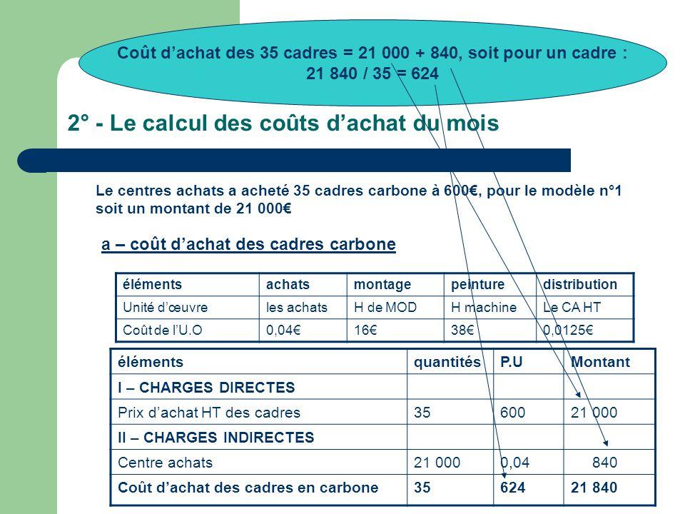 2° - Le calcul des coûts d'achat du mois Le centres achats a acheté 35 cadres carbone à 600€, pour le modèle n°1 soit un montant de 21 000€ élémentsachatsmontagepeinturedistribution Unité d'œuvreles achatsH de MODH machineLe CA HT Coût de l'U.O0,04€16€38€0,0125€ élémentsquantitésP.UMontant I – CHARGES DIRECTES Prix d'achat HT des cadres3560021 000 II – CHARGES INDIRECTES Centre achats21 0000,04 840 Coût d'achat des cadres en carbone3562421 840 a – coût d'achat des cadres carbone Coût d'achat des 35 cadres = 21 000 + 840, soit pour un cadre : 21 840 / 35 = 624