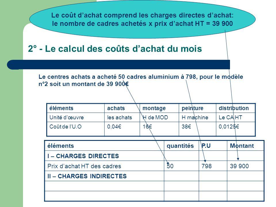 2° - Le calcul des coûts d'achat du mois élémentsachatsmontagepeinturedistribution Unité d'œuvreles achatsH de MODH machineLe CA HT Coût de l'U.O0,04€16€38€0,0125€ élémentsquantitésP.UMontant I – CHARGES DIRECTES Prix d'achat HT des cadres5079839 900 II – CHARGES INDIRECTES Le coût d'achat comprend les charges directes d'achat: le nombre de cadres achetés x prix d'achat HT = 39 900 Le centres achats a acheté 50 cadres aluminium à 798, pour le modèle n°2 soit un montant de 39 900€