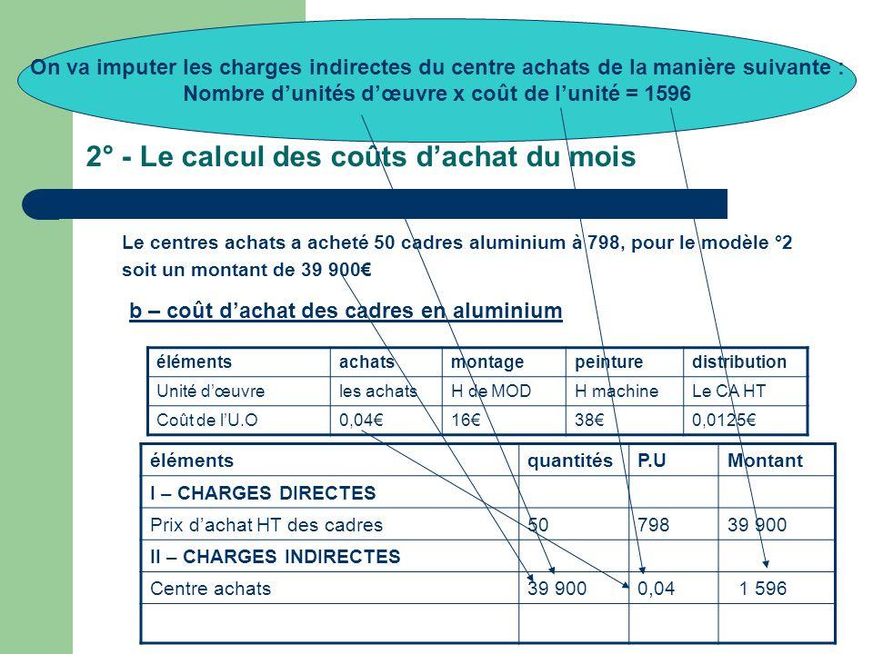 2° - Le calcul des coûts d'achat du mois Le centres achats a acheté 50 cadres aluminium à 798, pour le modèle °2 soit un montant de 39 900€ élémentsachatsmontagepeinturedistribution Unité d'œuvreles achatsH de MODH machineLe CA HT Coût de l'U.O0,04€16€38€0,0125€ élémentsquantitésP.UMontant I – CHARGES DIRECTES Prix d'achat HT des cadres5079839 900 II – CHARGES INDIRECTES Centre achats39 9000,04 1 596 b – coût d'achat des cadres en aluminium On va imputer les charges indirectes du centre achats de la manière suivante : Nombre d'unités d'œuvre x coût de l'unité = 1596