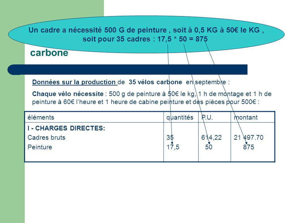 4° - Le calcul du coût de production des vélos carbone Données sur la production de 35 vélos carbone en septembre : Chaque vélo nécessite : 500 g de peinture à 50€ le kg, 1 h de montage et 1 h de peinture à 60€ l'heure et 1 heure de cabine peinture et des pièces pour 500€ : élémentsquantitésP.U.montant I - CHARGES DIRECTES: Cadres bruts Peinture 35 17,5 614,22 50 21 497.70 875 Un cadre a nécessité 500 G de peinture, soit à 0,5 KG à 50€ le KG, soit pour 35 cadres : 17,5 * 50 = 875