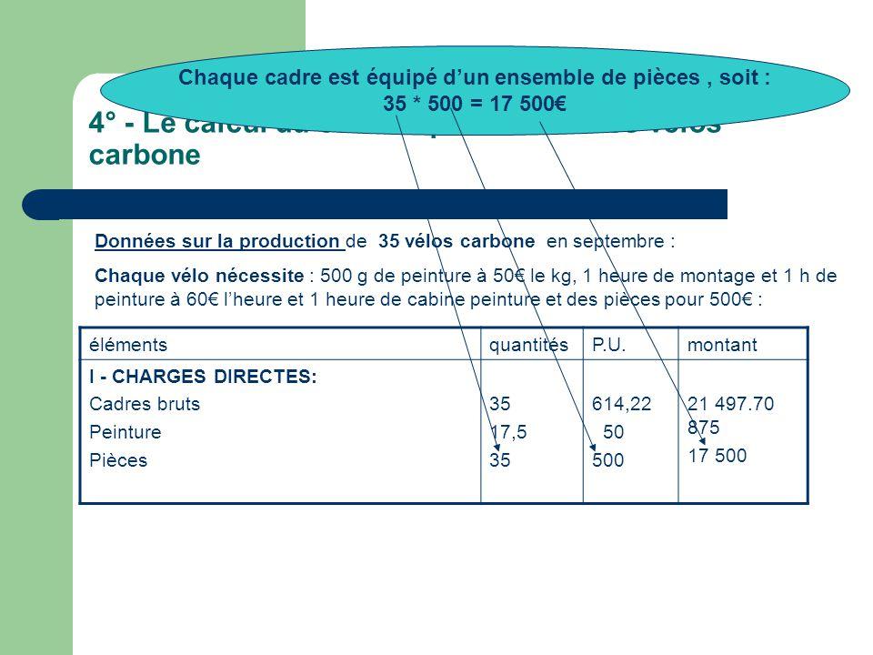 4° - Le calcul du coût de production des vélos carbone Données sur la production de 35 vélos carbone en septembre : Chaque vélo nécessite : 500 g de peinture à 50€ le kg, 1 heure de montage et 1 h de peinture à 60€ l'heure et 1 heure de cabine peinture et des pièces pour 500€ : élémentsquantitésP.U.montant I - CHARGES DIRECTES: Cadres bruts Peinture Pièces 35 17,5 35 614,22 50 500 21 497.70 875 17 500 Chaque cadre est équipé d'un ensemble de pièces, soit : 35 * 500 = 17 500€