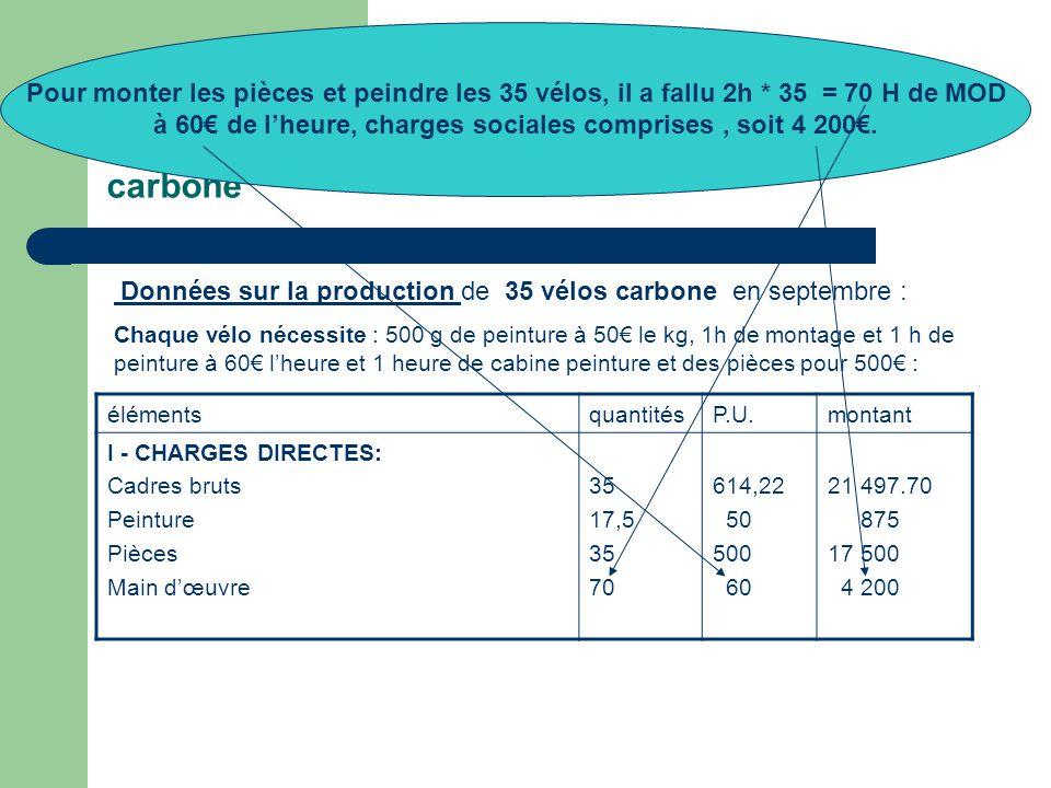 4° - Le calcul du coût de production des vélos carbone Données sur la production de 35 vélos carbone en septembre : Chaque vélo nécessite : 500 g de peinture à 50€ le kg, 1h de montage et 1 h de peinture à 60€ l'heure et 1 heure de cabine peinture et des pièces pour 500€ : élémentsquantitésP.U.montant I - CHARGES DIRECTES: Cadres bruts Peinture Pièces Main d'œuvre 35 17,5 35 70 614,22 50 500 60 21 497.70 875 17 500 4 200 Pour monter les pièces et peindre les 35 vélos, il a fallu 2h * 35 = 70 H de MOD à 60€ de l'heure, charges sociales comprises, soit 4 200€.