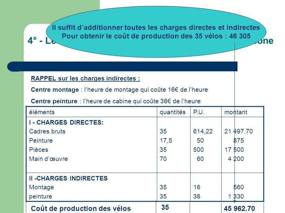 4° - Le calcul du coût de production des vélos carbone RAPPEL sur les charges indirectes : Centre montage : l'heure de montage qui coûte 16€ de l'heure Centre peinture : l'heure de cabine qui coûte 38€ de l'heure élémentsquantitésP.U.montant I - CHARGES DIRECTES: Cadres bruts Peinture Pièces Main d'œuvre 35 17,5 35 70 614,22 50 500 60 21 497.70 875 17 500 4 200 II -CHARGES INDIRECTES Montage peinture 35 16 38 560 1 330 Coût de production des vélos 35 45 962.70 Il suffit d'additionner toutes les charges directes et indirectes Pour obtenir le coût de production des 35 vélos : 46 305