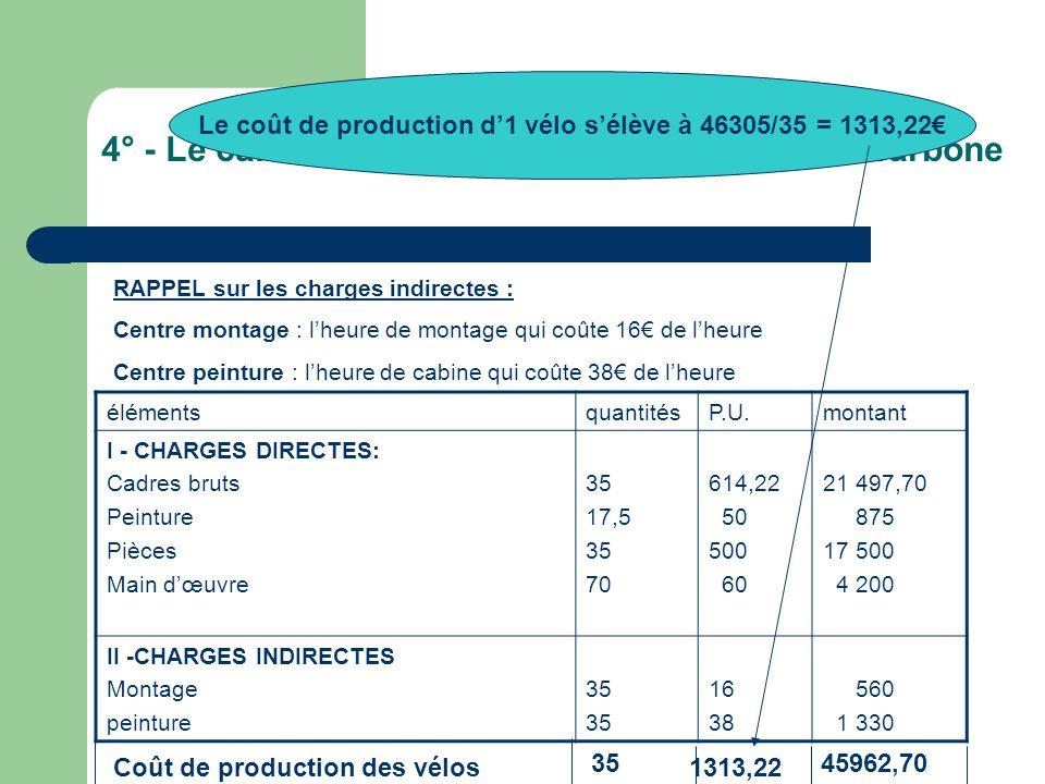 4° - Le calcul du coût de production des vélos carbone RAPPEL sur les charges indirectes : Centre montage : l'heure de montage qui coûte 16€ de l'heure Centre peinture : l'heure de cabine qui coûte 38€ de l'heure élémentsquantitésP.U.montant I - CHARGES DIRECTES: Cadres bruts Peinture Pièces Main d'œuvre 35 17,5 35 70 614,22 50 500 60 21 497,70 875 17 500 4 200 II -CHARGES INDIRECTES Montage peinture 35 16 38 560 1 330 Coût de production des vélos 3545962,70 Le coût de production d'1 vélo s'élève à 46305/35 = 1313,22€ 1313,22
