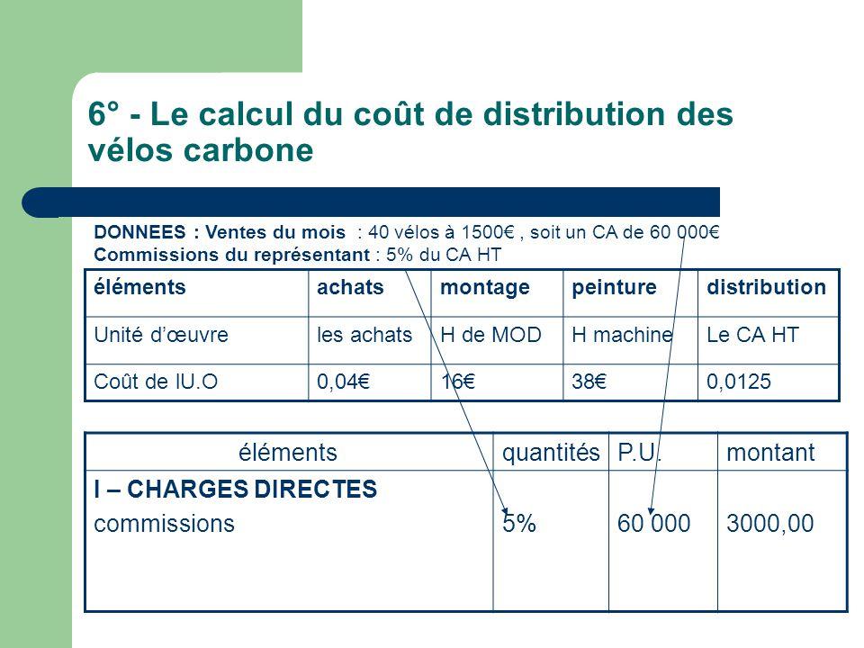 6° - Le calcul du coût de distribution des vélos carbone élémentsachatsmontagepeinturedistribution Unité d'œuvreles achatsH de MODH machineLe CA HT Coût de lU.O0,04€16€38€0,0125 DONNEES : Ventes du mois : 40 vélos à 1500€, soit un CA de 60 000€ Commissions du représentant : 5% du CA HT élémentsquantitésP.U.montant I – CHARGES DIRECTES commissions5%60 0003000,00