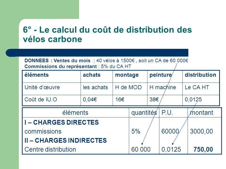 6° - Le calcul du coût de distribution des vélos carbone élémentsachatsmontagepeinturedistribution Unité d'œuvreles achatsH de MODH machineLe CA HT Coût de lU.O0,04€16€38€0,0125 DONNEES : Ventes du mois : 40 vélos à 1500€, soit un CA de 60 000€ Commissions du représentant : 5% du CA HT élémentsquantitésP.U.montant I – CHARGES DIRECTES commissions II – CHARGES INDIRECTES Centre distribution 5% 60 000 0,0125 3000,00 750,00
