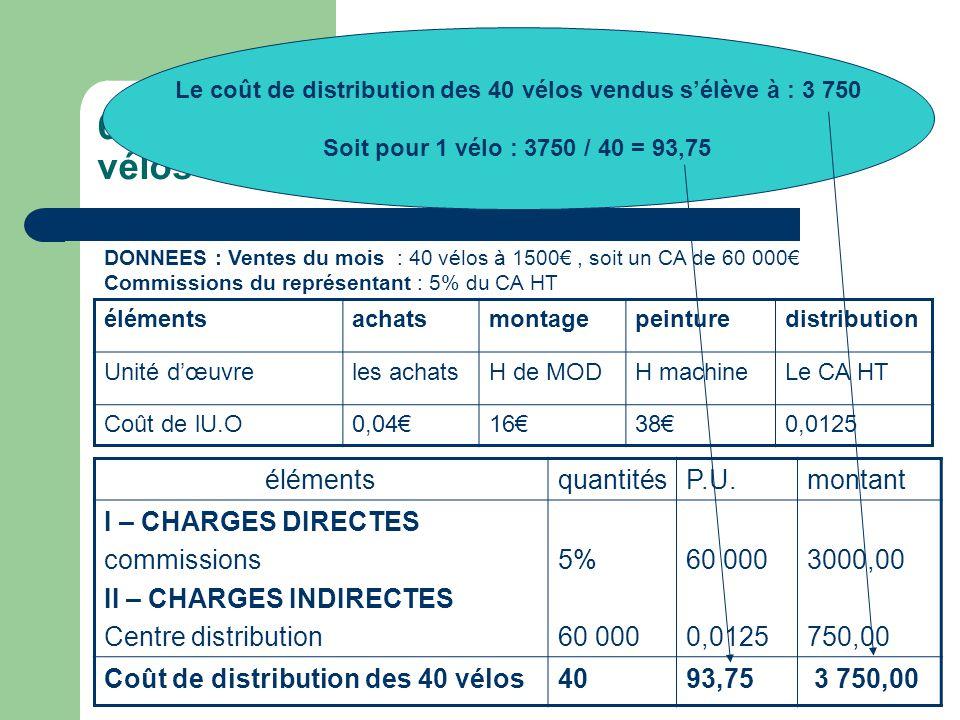 6° - Le calcul du coût de distribution des vélos carbone élémentsachatsmontagepeinturedistribution Unité d'œuvreles achatsH de MODH machineLe CA HT Coût de lU.O0,04€16€38€0,0125 DONNEES : Ventes du mois : 40 vélos à 1500€, soit un CA de 60 000€ Commissions du représentant : 5% du CA HT élémentsquantitésP.U.montant I – CHARGES DIRECTES commissions II – CHARGES INDIRECTES Centre distribution 5% 60 000 0,0125 3000,00 750,00 Coût de distribution des 40 vélos4093,75 3 750,00 Le coût de distribution des 40 vélos vendus s'élève à : 3 750 Soit pour 1 vélo : 3750 / 40 = 93,75