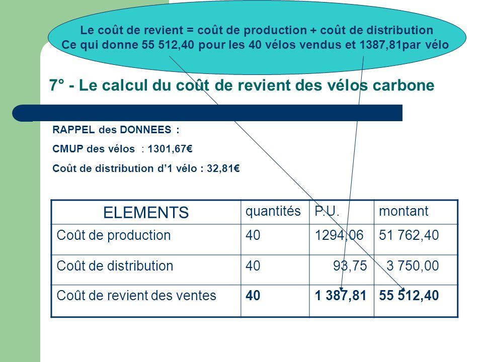 7° - Le calcul du coût de revient des vélos carbone RAPPEL des DONNEES : CMUP des vélos : 1301,67€ Coût de distribution d'1 vélo : 32,81€ ELEMENTS quantitésP.U.montant Coût de production401294,0651 762,40 Coût de distribution40 93,75 3 750,00 Coût de revient des ventes401 387,8155 512,40 Le coût de revient = coût de production + coût de distribution Ce qui donne 55 512,40 pour les 40 vélos vendus et 1387,81par vélo