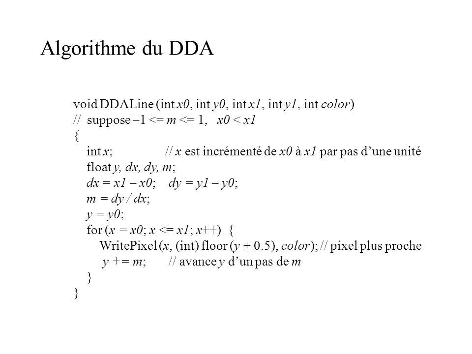 Algorithme du DDA void DDALine (int x0, int y0, int x1, int y1, int color) // suppose –1 <= m <= 1, x0 < x1 { int x; // x est incrémenté de x0 à x1 pa