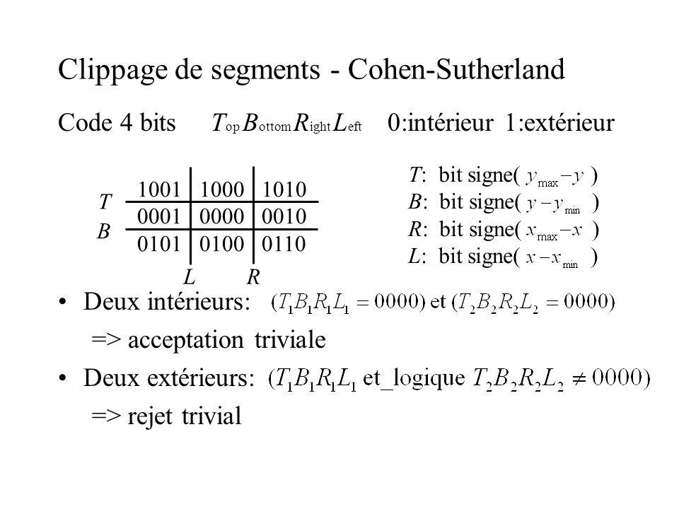 Clippage de segments - Cohen-Sutherland Code 4 bits T op B ottom R ight L eft 0:intérieur 1:extérieur Deux intérieurs: => acceptation triviale Deux ex