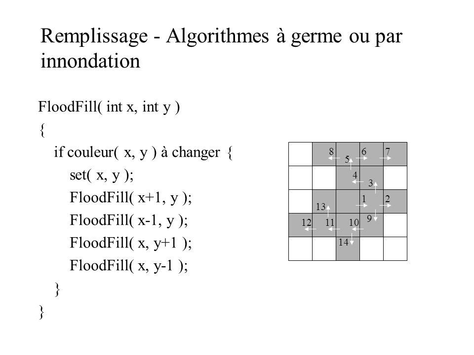 Remplissage - Algorithmes à germe ou par innondation FloodFill( int x, int y ) { if couleur( x, y ) à changer { set( x, y ); FloodFill( x+1, y ); Floo