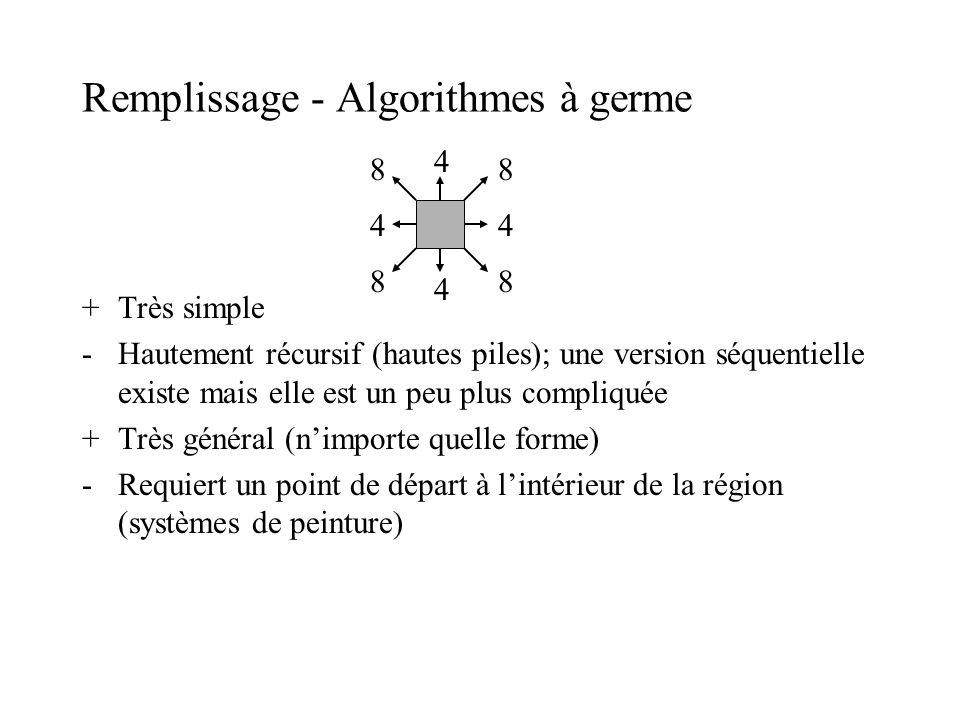 Remplissage - Algorithmes à germe +Très simple -Hautement récursif (hautes piles); une version séquentielle existe mais elle est un peu plus compliqué