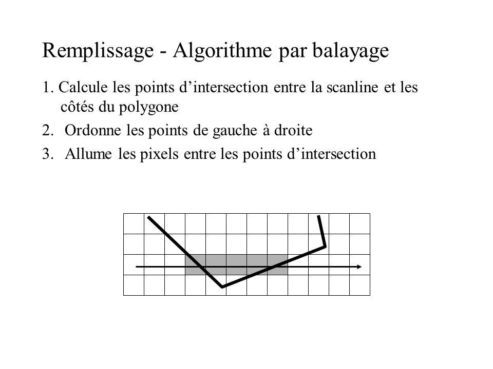 Remplissage - Algorithme par balayage 1. Calcule les points d'intersection entre la scanline et les côtés du polygone 2. Ordonne les points de gauche