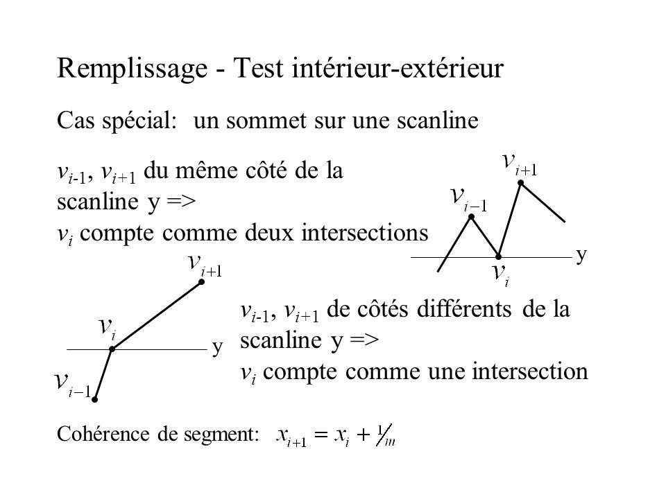 Remplissage - Test intérieur-extérieur Cas spécial: un sommet sur une scanline y v i-1, v i+1 du même côté de la scanline y => v i compte comme deux i