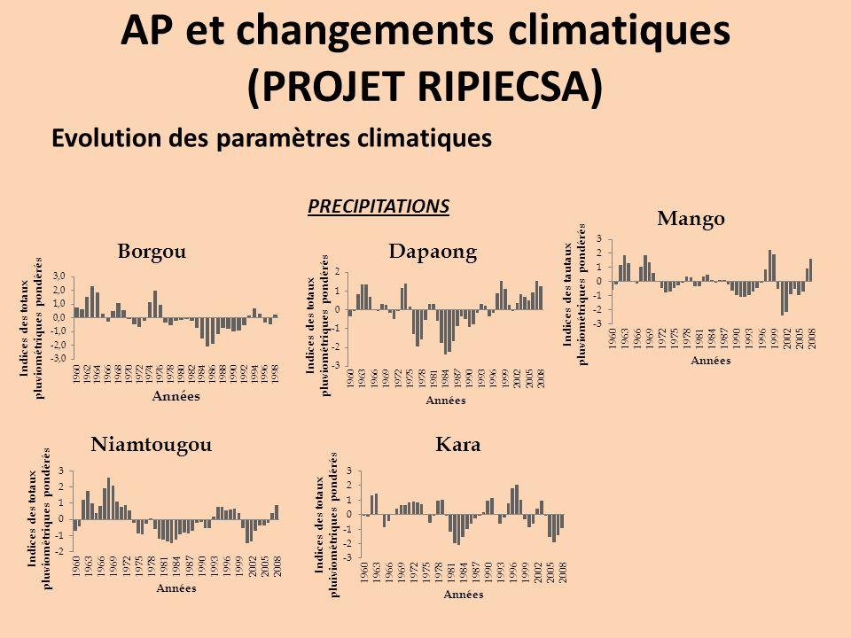 Evolution des paramètres climatiques PRECIPITATIONS AP et changements climatiques (PROJET RIPIECSA)