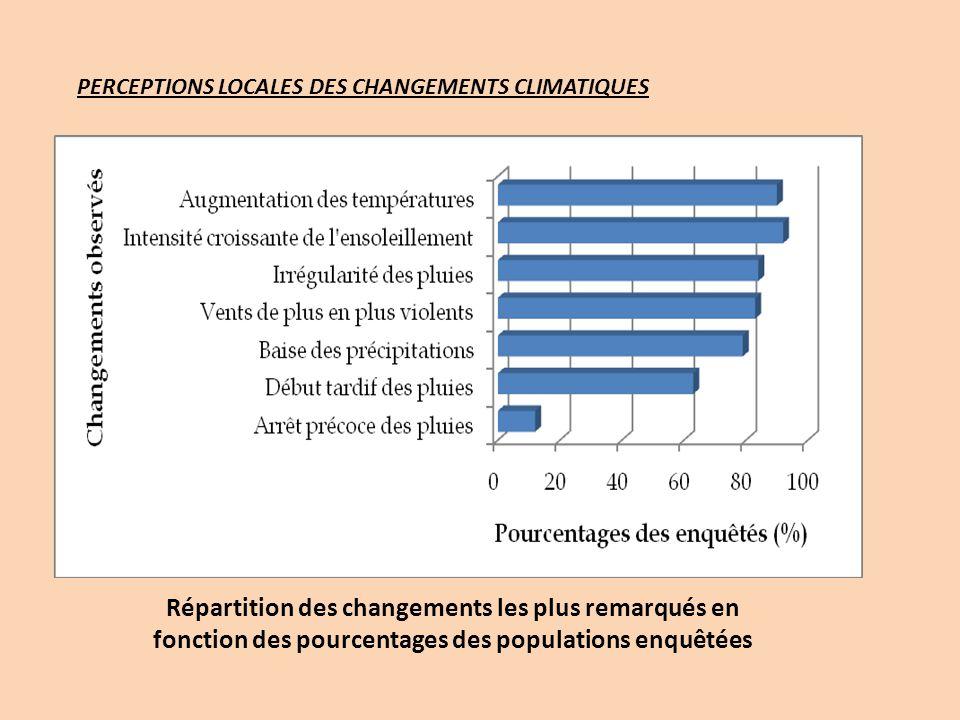 Répartition des changements les plus remarqués en fonction des pourcentages des populations enquêtées PERCEPTIONS LOCALES DES CHANGEMENTS CLIMATIQUES