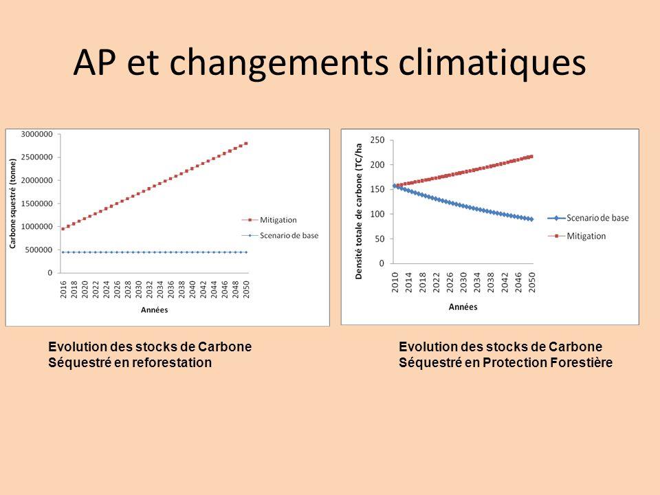 AP et changements climatiques Evolution des stocks de Carbone Séquestré en Protection Forestière Evolution des stocks de Carbone Séquestré en reforest