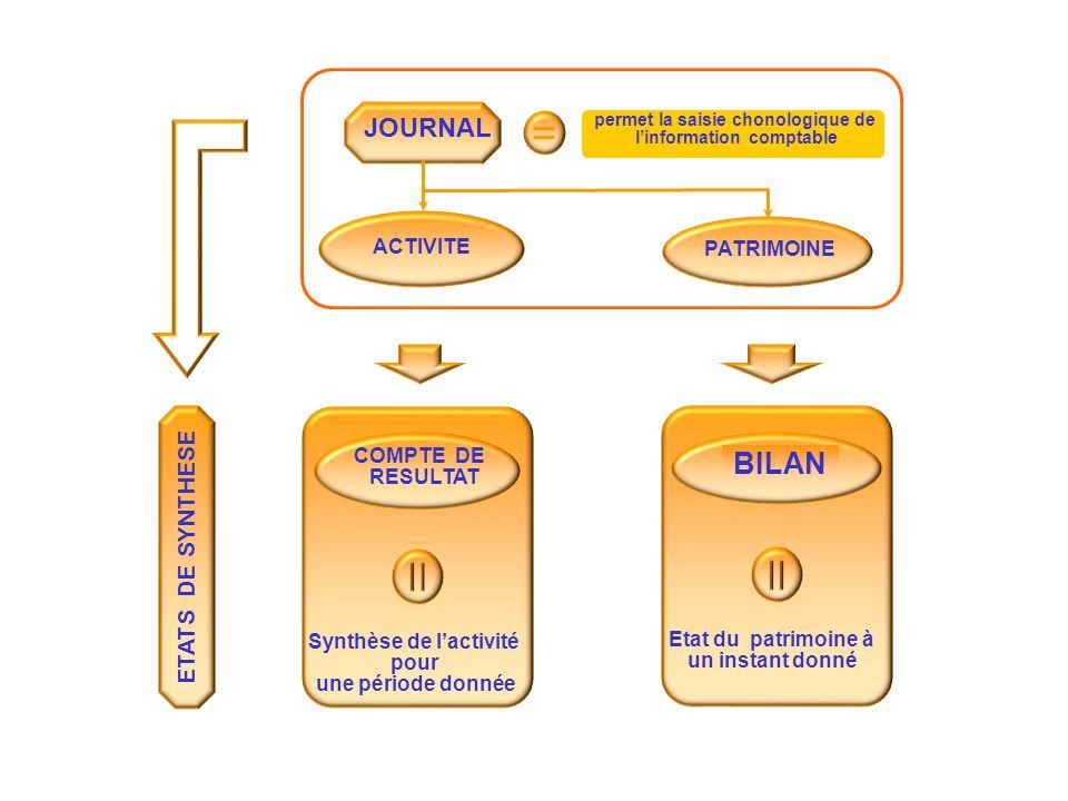COMPTE DE RESULTAT Synthèse de l'activité pour une période donnée BILAN Etat du patrimoine à un instant donné ETATS DE SYNTHESE permet la saisie chono