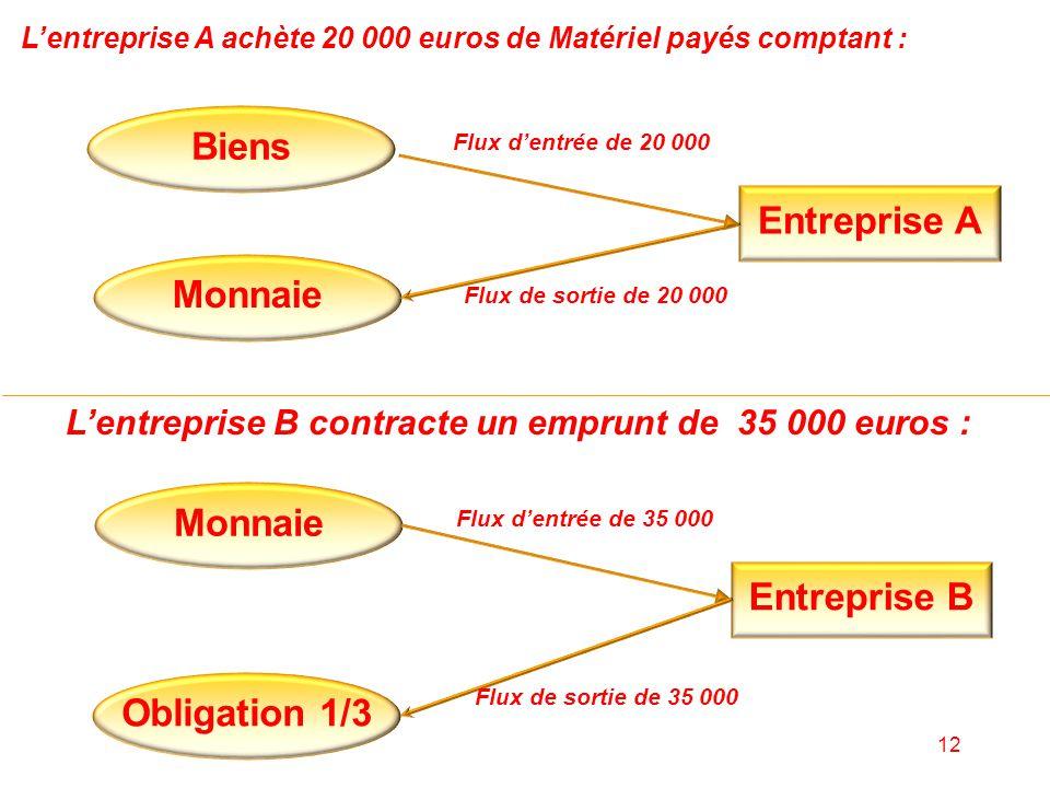 12 L'entreprise A achète 20 000 euros de Matériel payés comptant : Entreprise A Monnaie Flux de sortie de 20 000 L'entreprise B contracte un emprunt d