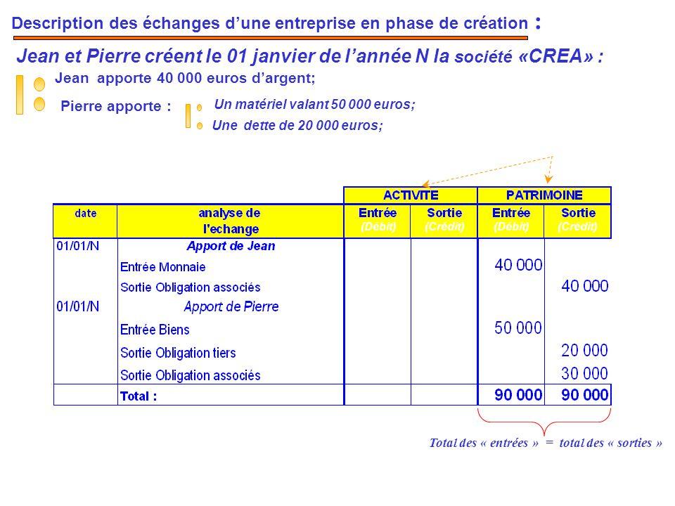 Jean et Pierre créent le 01 janvier de l'année N la société «CREA» : Jean apporte 40 000 euros d'argent; Pierre apporte : Un matériel valant 50 000 eu