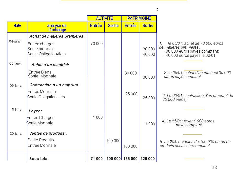18 1.le 04/01: achat de 70 000 euros de matières premières : - 30 000 euros payés comptant; - 40 000 euros payés le 30/01; 2. le 05/01: achat d'un mat
