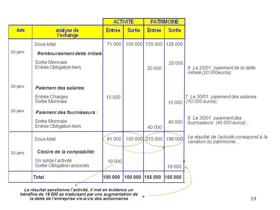 19 6. Le 25/01: paiement de la dette initiale (20 000euros) 7. Le 30/01: paiement des salaires (10 000 euros); Le résultat sanctionne l'activité, il m