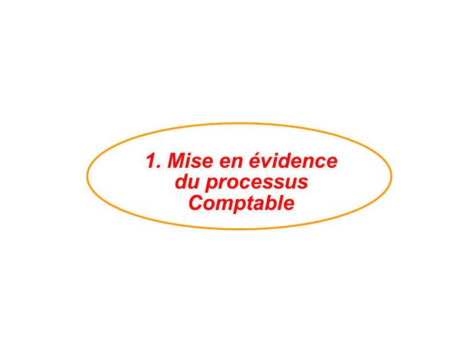 Cohérence des informations au cours des périodes successives : « PERMANENCE DES METHODES » Principe 4 : (art.120-3 du PCG) Une comptabilité établie sur la base d'appréciations « PRUDENTES » Principe 3 : (art.120-3 du PCG) Réaliser des états reflétant une « IMAGE FIDELE » du Patrimoine permettant d'effectuer des comparaisons périodiques « COMPARABILITE » dans une perspective de « CONTINUITE D'ACTIVITE » Principe 1 : (art.120-1 du PCG ) Une comptabilité conforme aux règles et procédures « REGULARITE » appliquées avec « SINCERITE » en tenant compte de l' « IMPORTANCE RELATIVE » des événements enregistrés Principe 2 : (art.120-2 du PCG) Principes Comptables du P.C.G.