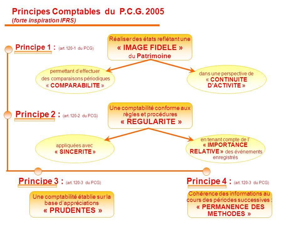 Cohérence des informations au cours des périodes successives : « PERMANENCE DES METHODES » Principe 4 : (art.120-3 du PCG) Une comptabilité établie su