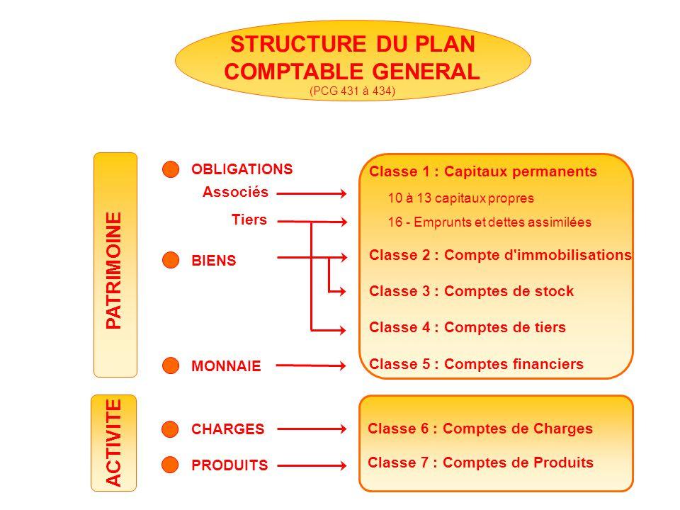 STRUCTURE DU PLAN COMPTABLE GENERAL (PCG 431 à 434) ACTIVITE CHARGES PRODUITS Classe 6 : Comptes de Charges Classe 7 : Comptes de Produits Classe 1 :