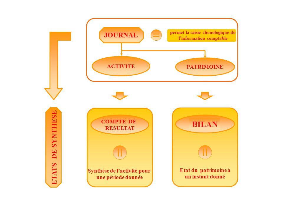 ETATS DE SYNTHESE BILAN Etat du patrimoine à un instant donné Synthèse de l'activité pour une période donnée COMPTE DE RESULTAT permet la saisie chonologique de l'information comptable JOURNAL PATRIMOINE ACTIVITE