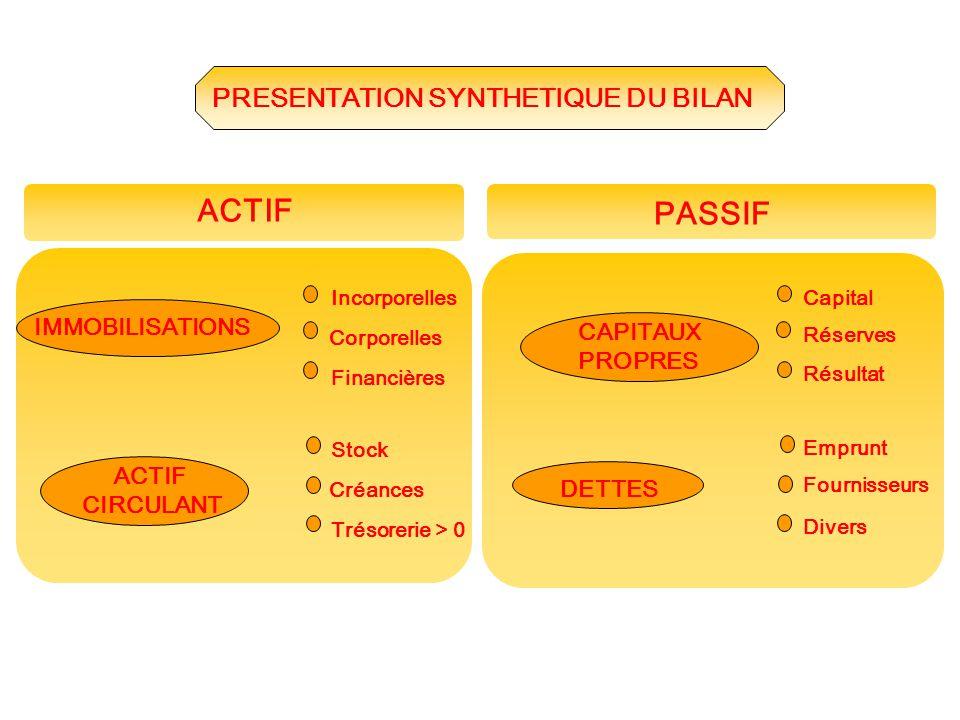 Capital Résultat Emprunt Réserves Fournisseurs Divers CAPITAUX PROPRES DETTES Incorporelles Corporelles Financières Stock Créances Trésorerie > 0 IMMO