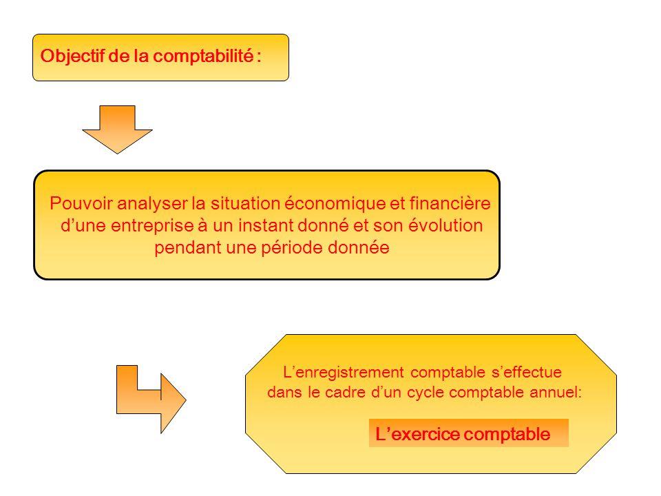 Objectif de la comptabilité : Pouvoir analyser la situation économique et financière d'une entreprise à un instant donné et son évolution pendant une période donnée L'enregistrement comptable s'effectue dans le cadre d'un cycle comptable annuel: L'exercice comptable